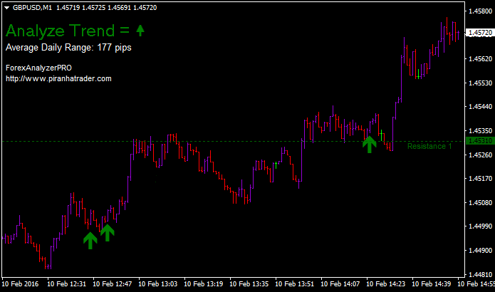 Forex analyzer pro indicator free download