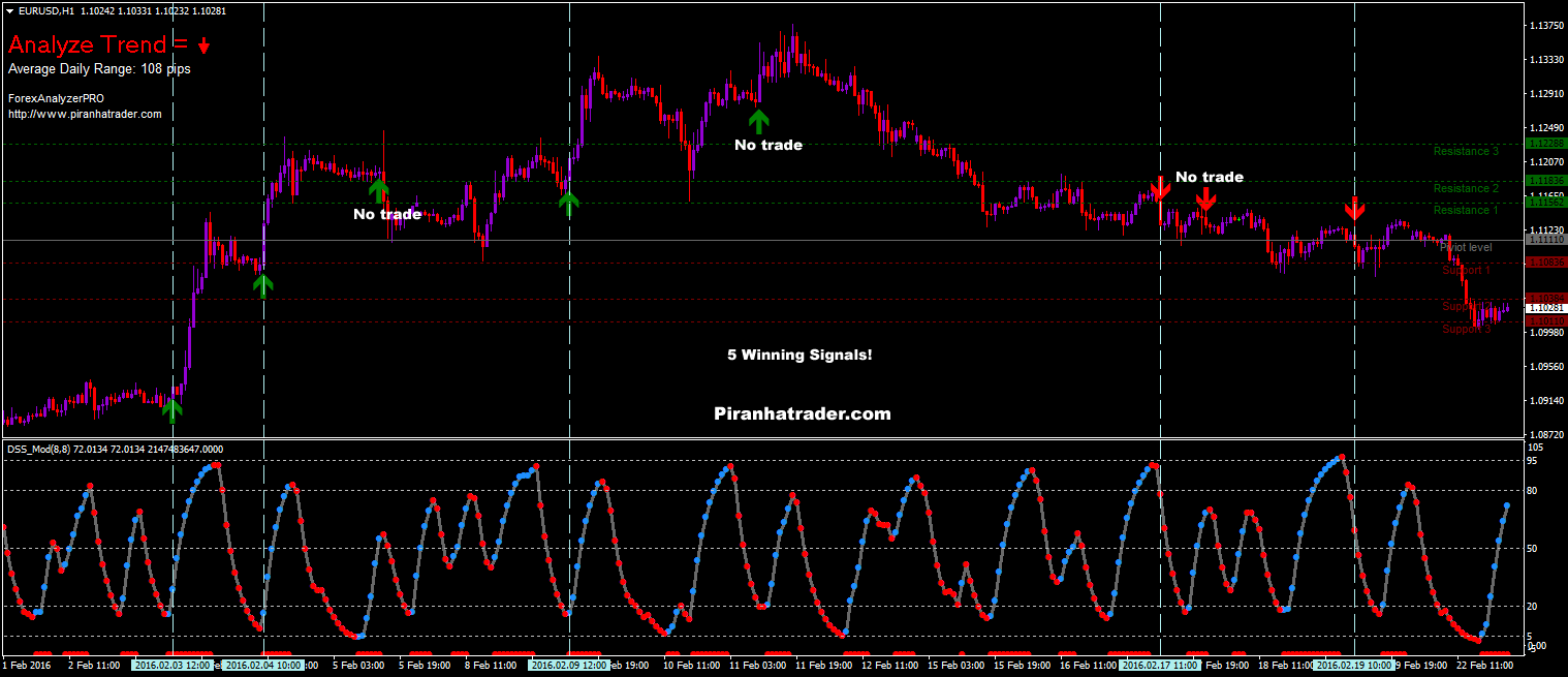 Forex trading short selling
