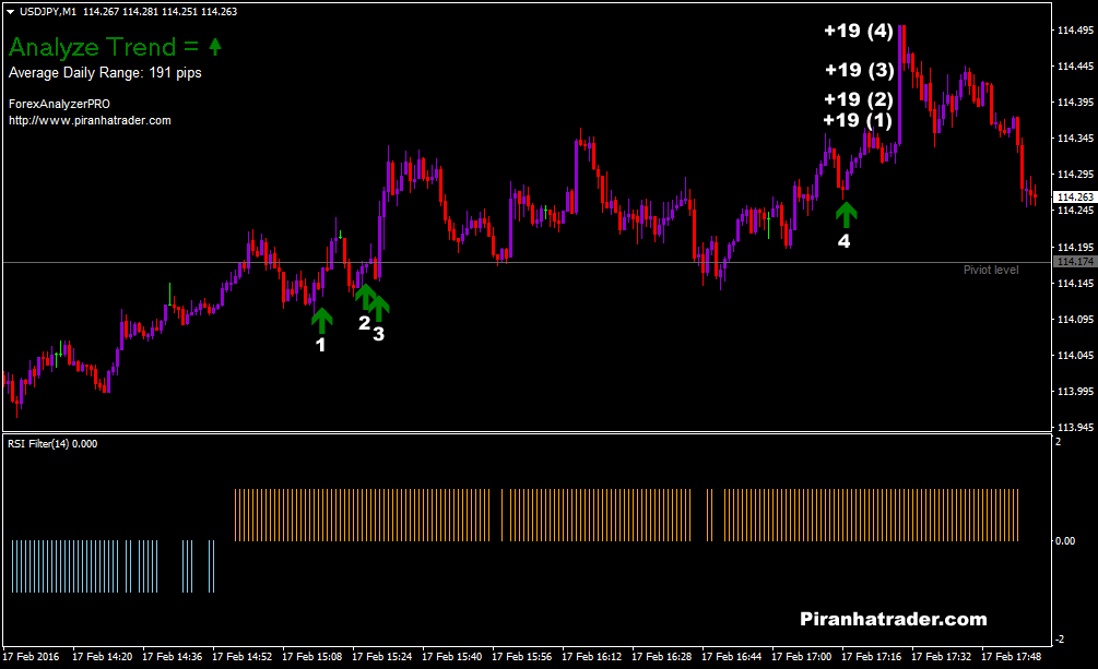 Forex super scalper indicator