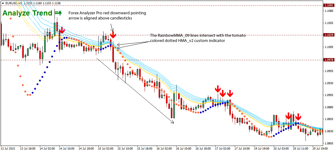 Free download forex rainbow indicator