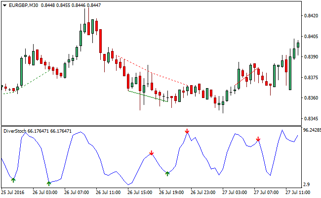Divergence forex signal