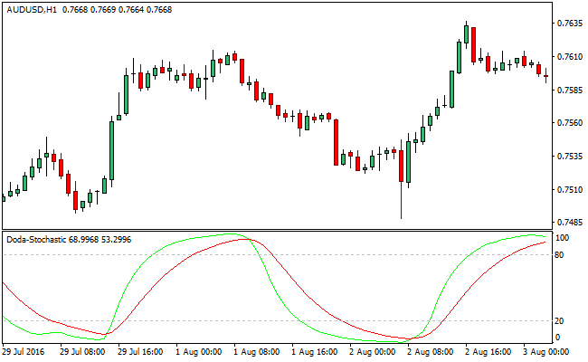 Forex mt4 stochastic momentum index