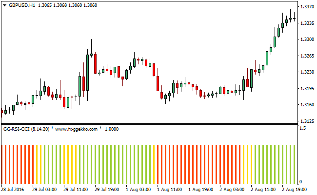Multiple indicator forex