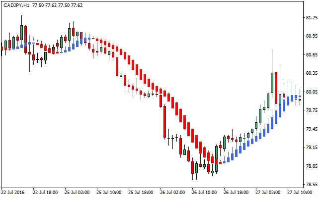 Linear Regression Trading System Indicator Heikin Ashi