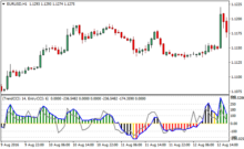 Double cci and asctrend forex strategy