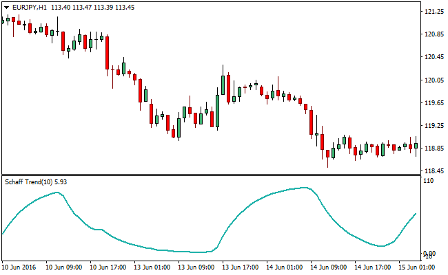 Forex price cycle indicator