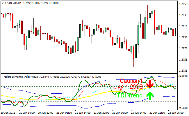 Dynamic range indicator forex factory
