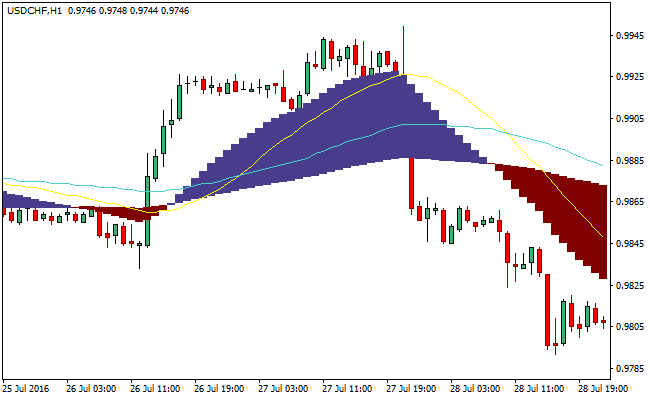 Forex indicator macd colored