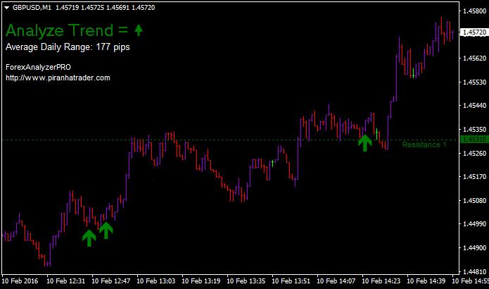 Forex trend analyzer pro
