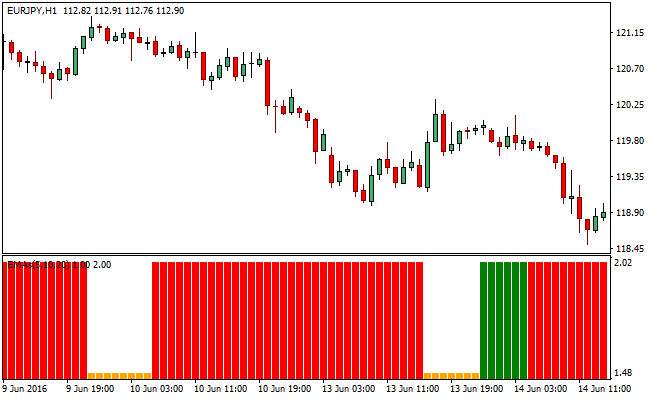 3 Exponential Moving Averages Forex Trading Indicator