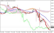 Moving average forex indicators