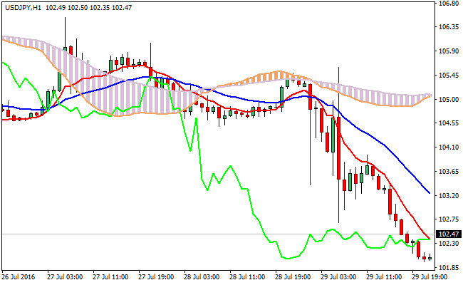 Ichimoku With Moving Average MT4 Forex Indicator