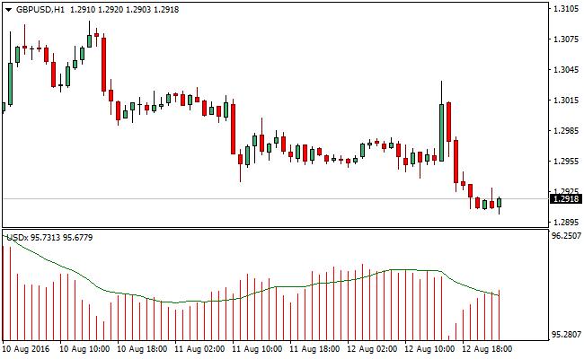 USD-forex-indicator