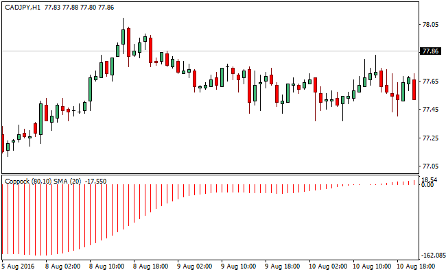 coppock-forex-trading-indicator