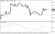 Detrended Price Oscillator (DPO) [ChartSchool]