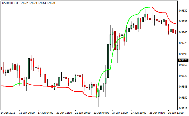 Averaging forex ea mt4