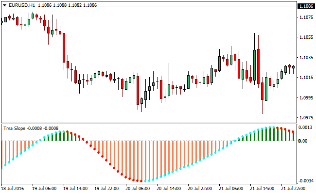 Moving average indicator forex