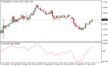 Forex indicator strength