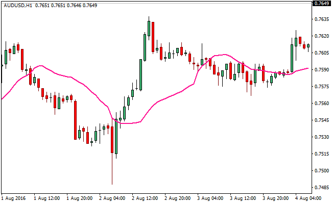 volume-weighted-forex-indicator
