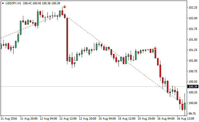 zig-and-zag-forex-indicator